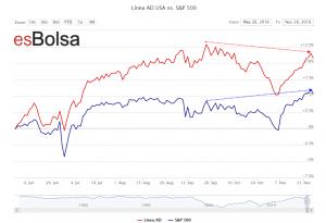 Linea AD actual esBolsa