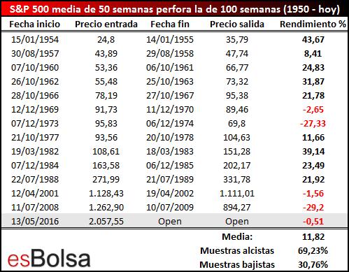 MM 50 semanas cruza por debajo de MM 100 semanas - salida a 1 año