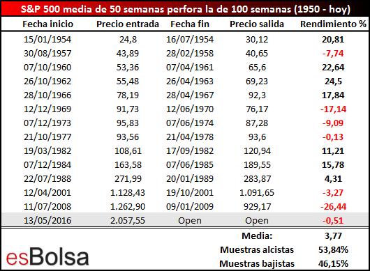 MM 50 semanas cruza por debajo de MM 100 semanas - salida a 6 meses