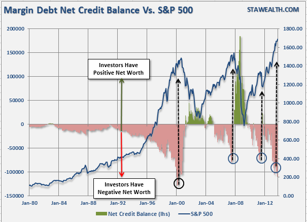 Margin-balance-vs-SP500-102313-2[1]