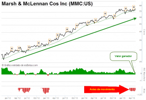 Marsh & McLennan Cos Inc MMC