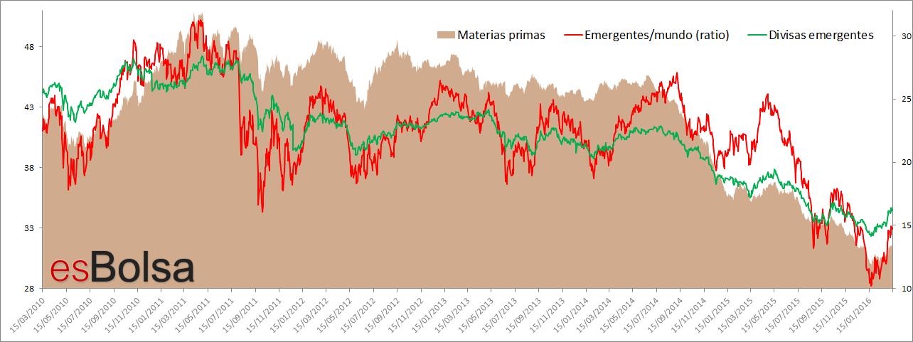 Materias primas, divisas emergentes y mercados emergentes