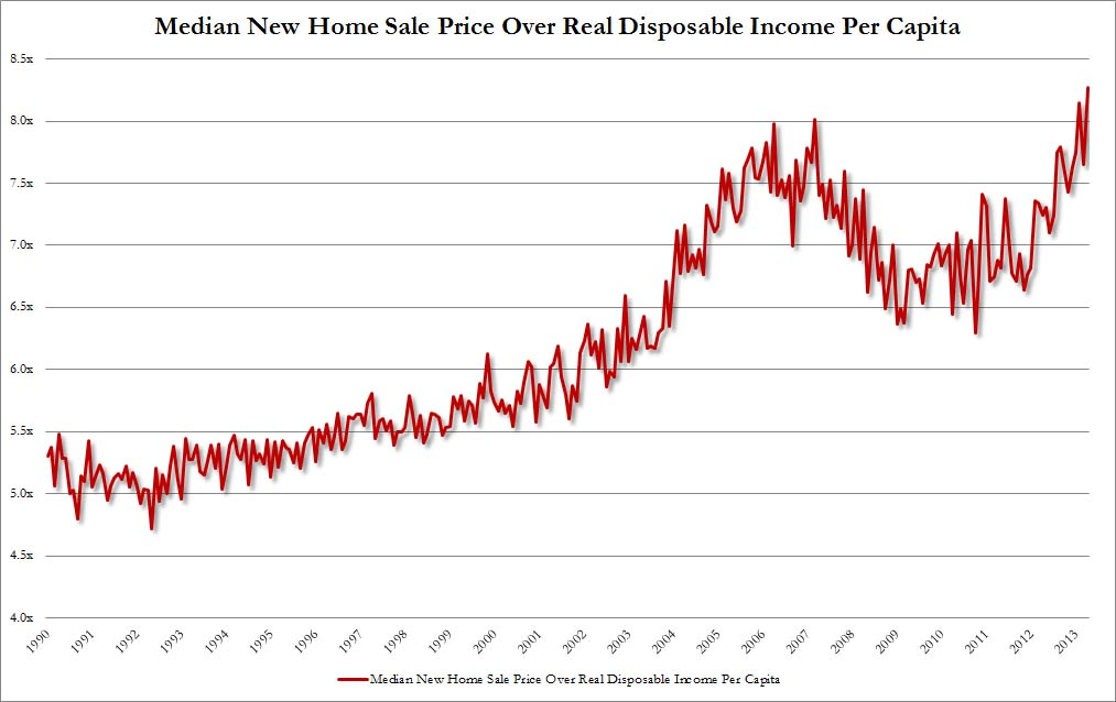 Median Home Price vs Real Disposable Income