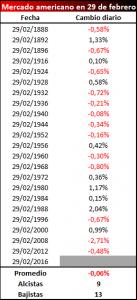 Mercado americano 29 febrero