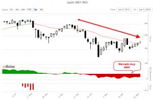 Mercado de valores de Japón