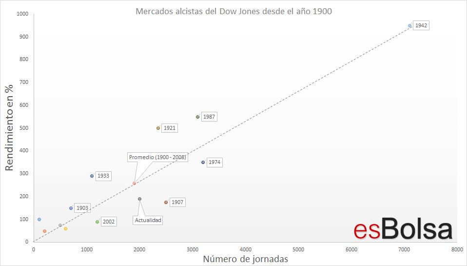 Mercados alcistas del Dow Jones