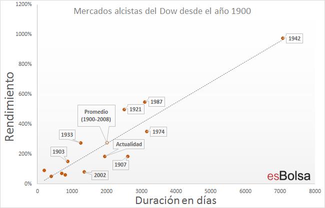 Mercados alcistas del Dow desde 1900