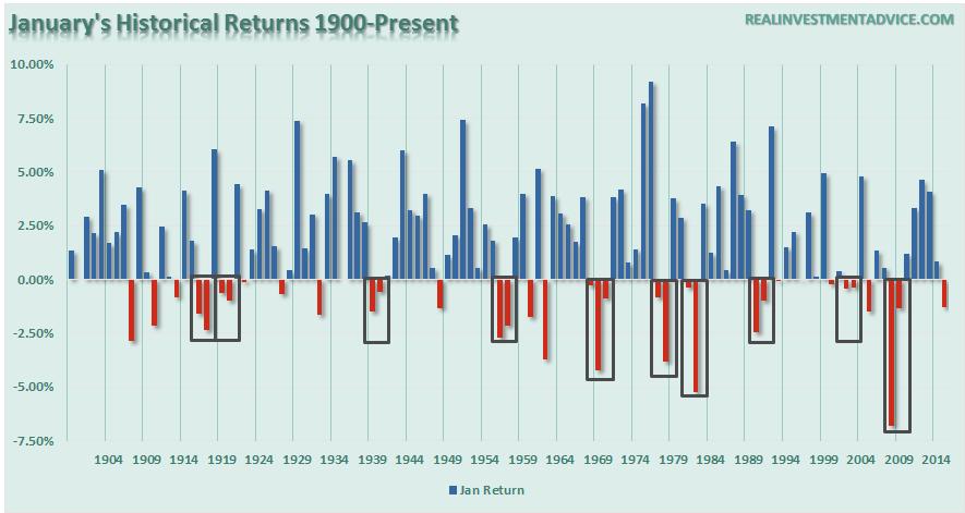 Meses de enero desde 1900