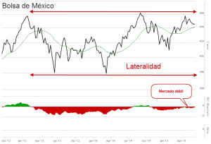 Mexican index