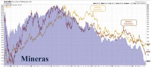 Mineras vs metales