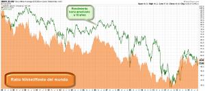 Nikkei bonos