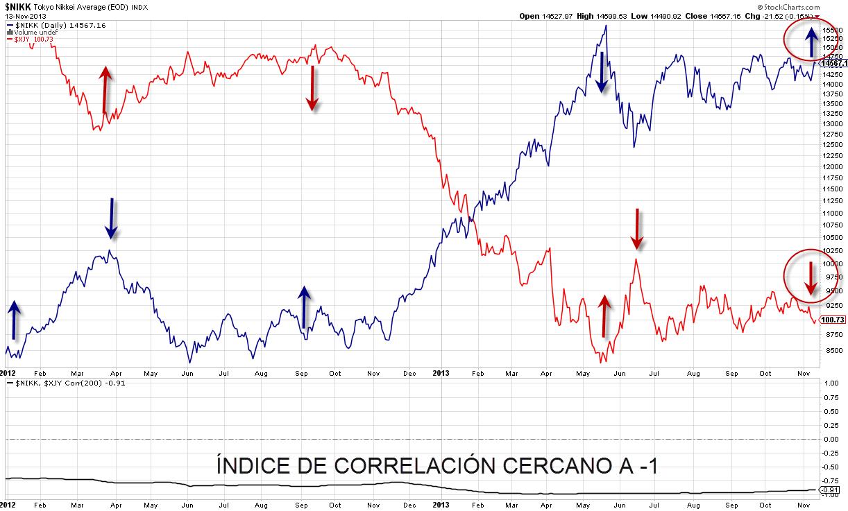 Nikkei vs Yen