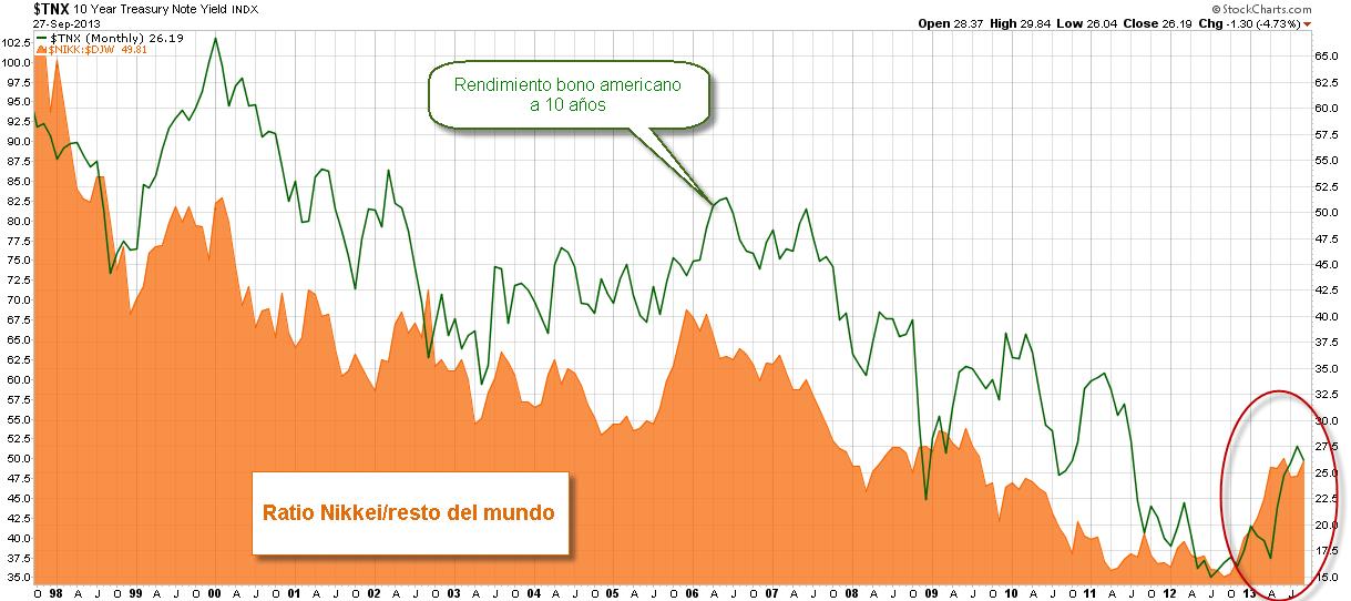 Nikkei y bonos americanos