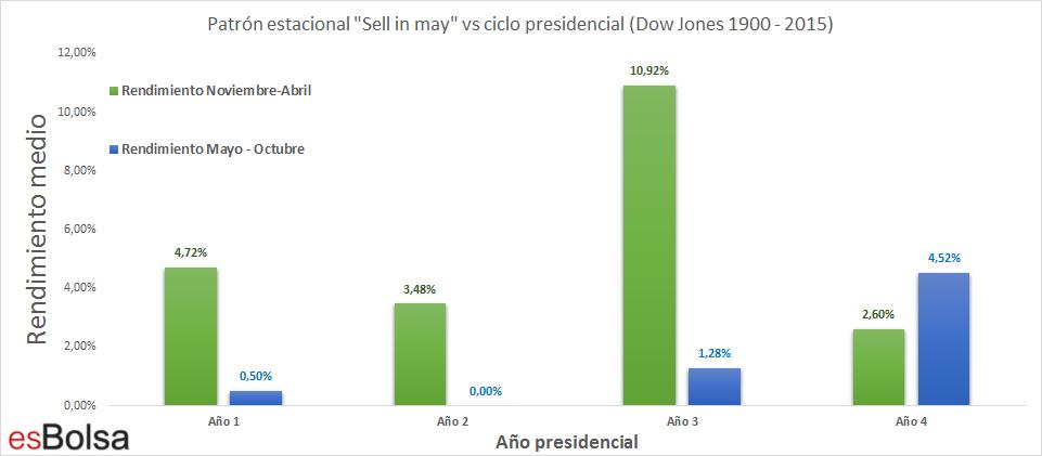 Patron estacional de vende en mayo frente al ciclo presidencial