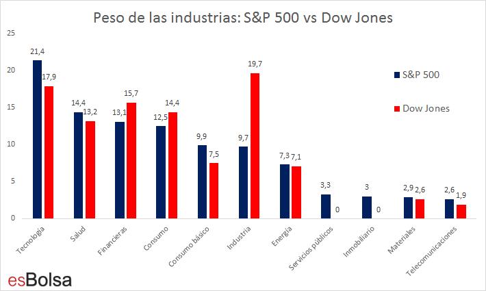 Peso industrias