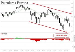 Petroleras Europa