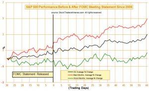 Pre y post FOMC