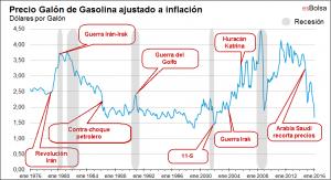 Precio gasolina ajustado a inflación