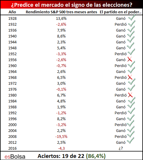 Predicción mercado elecciones