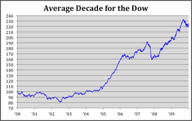 Promedio Dow Jones en una década