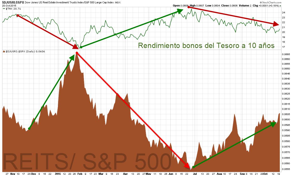 REITS Vs S&P 500
