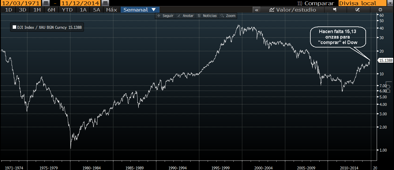 Ratio Dow oro