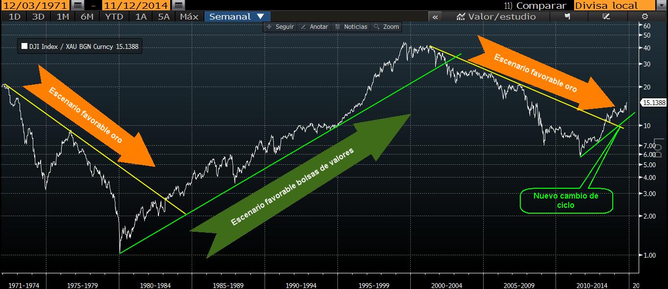 Ratio Dow oro2