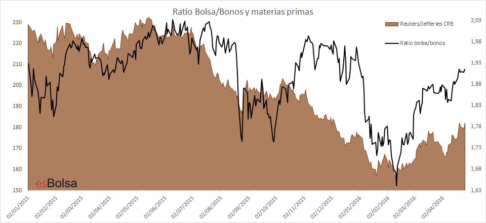 Ratio bolsa bonos y materias primas