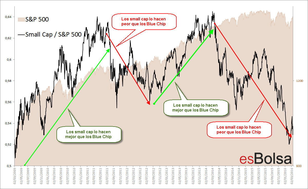 Ratio smallcap-S&P500