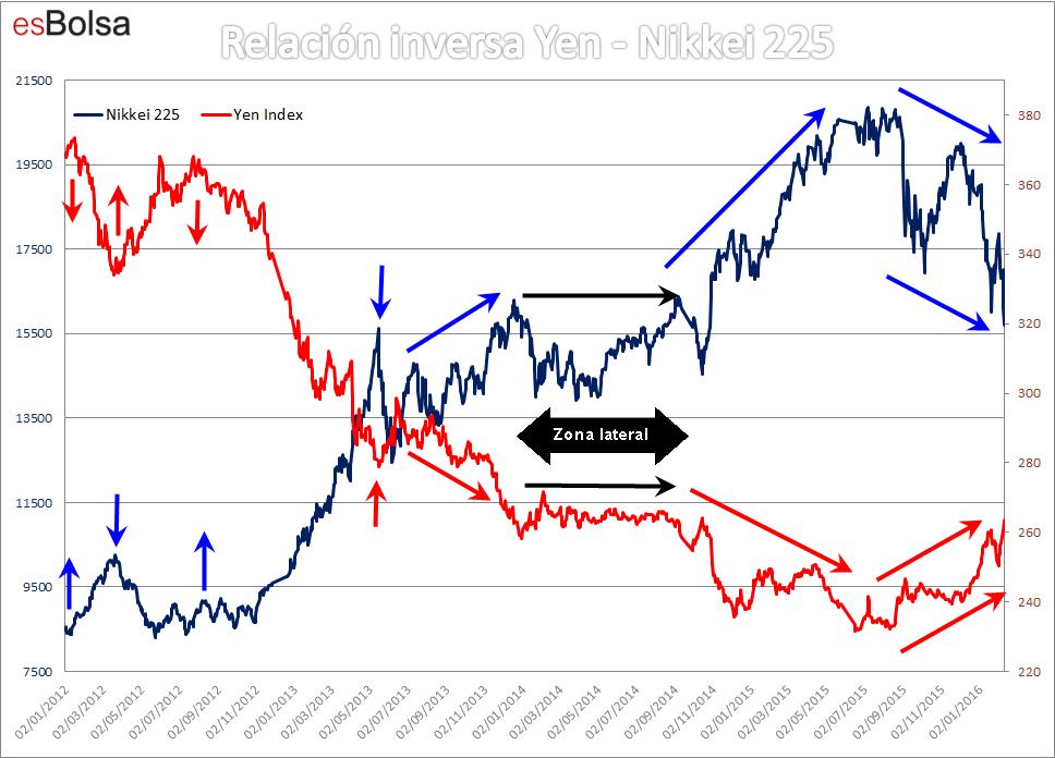 Relación Yen Nikkei