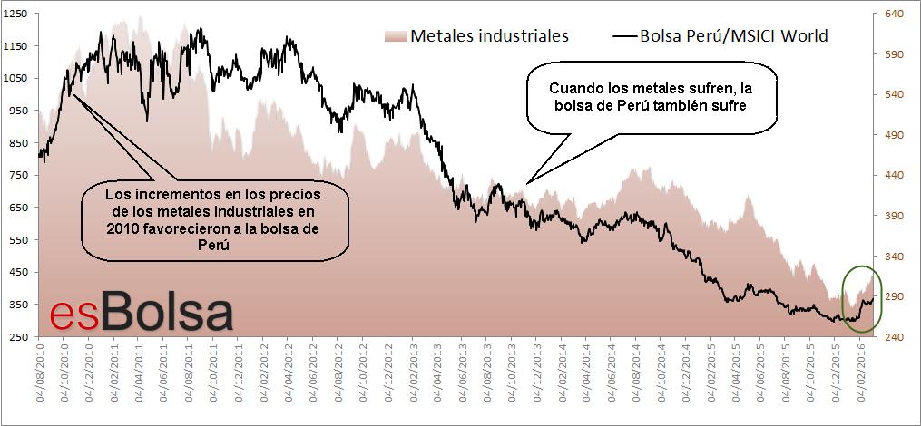 Relación metales vs Perú