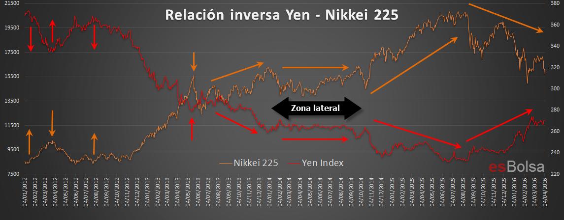 Relacion inversa Yen nikkei