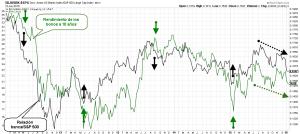Relacion rendimiento bonos vs banca