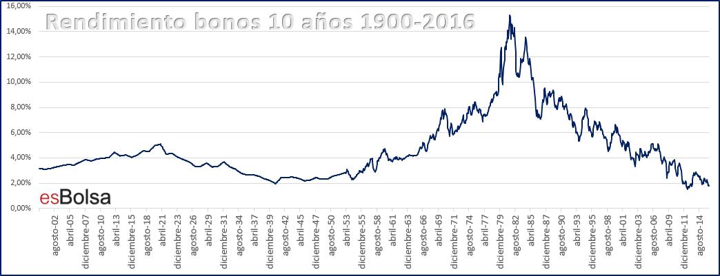Rendimeinto bonos 10 años