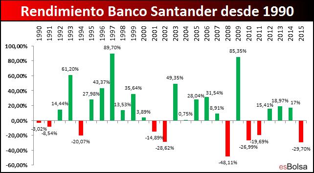 Rendimiento Banco Santander desde 1990