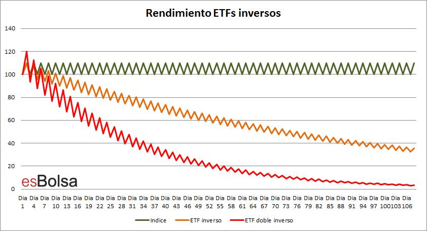 Rendimiento ETFs inversos en mercado plano
