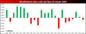 Rendimiento Ibex 35 desde 1993