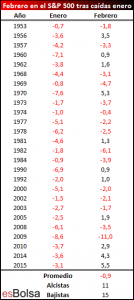 Rendimiento SP 500 en febrero tras un mes de enero negativo
