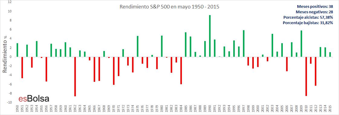 Rendimiento S&P 500 en mayo 1950 - 2015