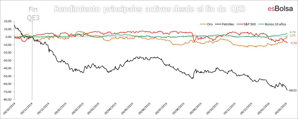 Rendimiento activos desde fin QE3