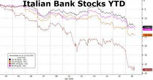 Rendimiento banca italiana 2016