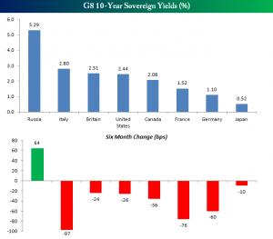 Rendimiento bonos G8
