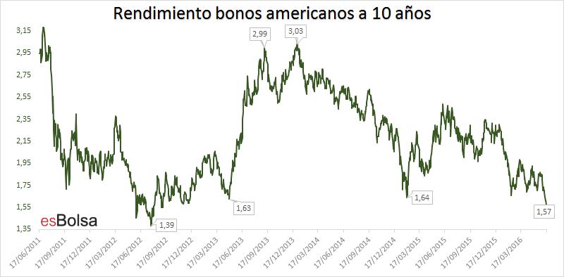 Rendimiento bonos americanos a 10 años