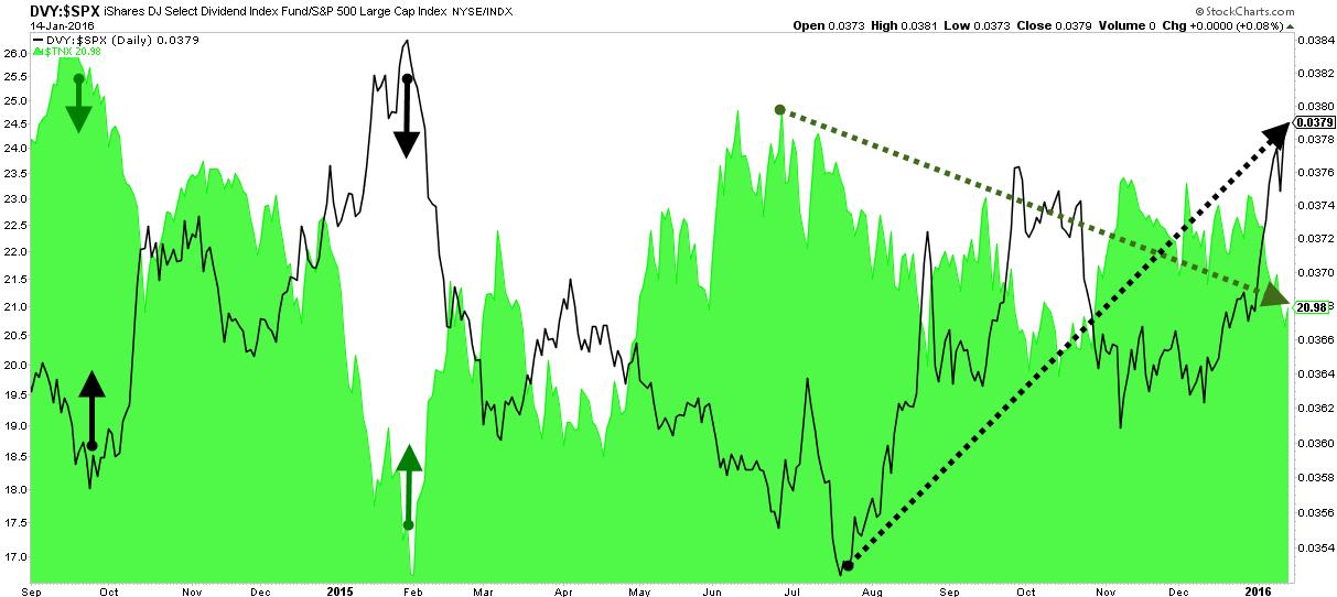 Rendimiento bonos vs acciones alto dividendo