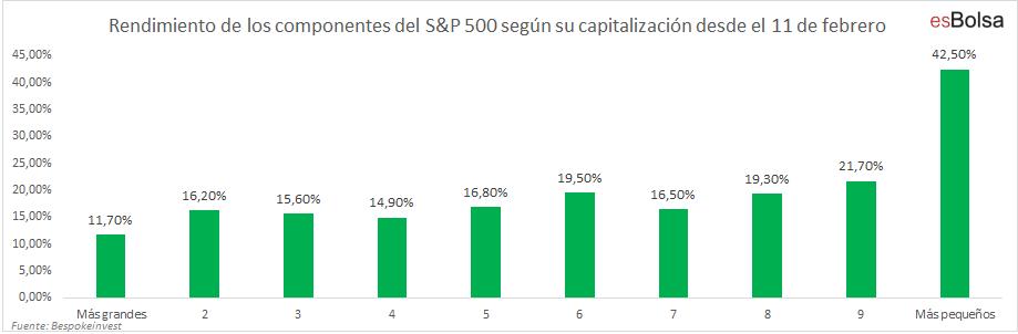 Rendimiento de los componentes del S&P 500 según su capitalización desde el 11 de febrero