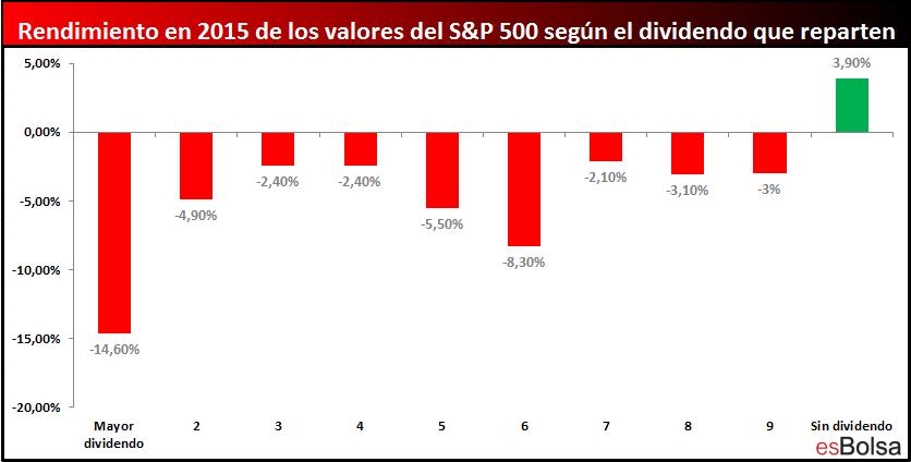 Rendimiento de valores S&P 500 2015 por grupos de dividendos