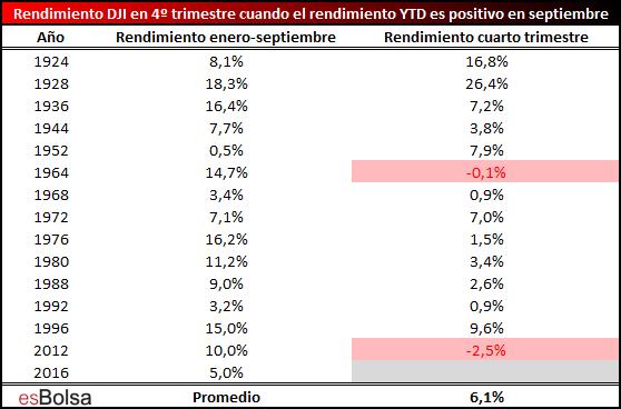 Rendimiento del DJI desde enero a septiembre y posterior rendimiento del cuarto trimestre