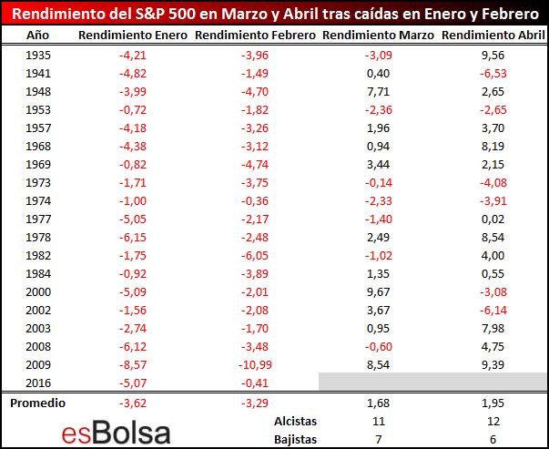 Rendimiento del SP 500 en Marzo y Abril tras caídas en Enero y Febrero