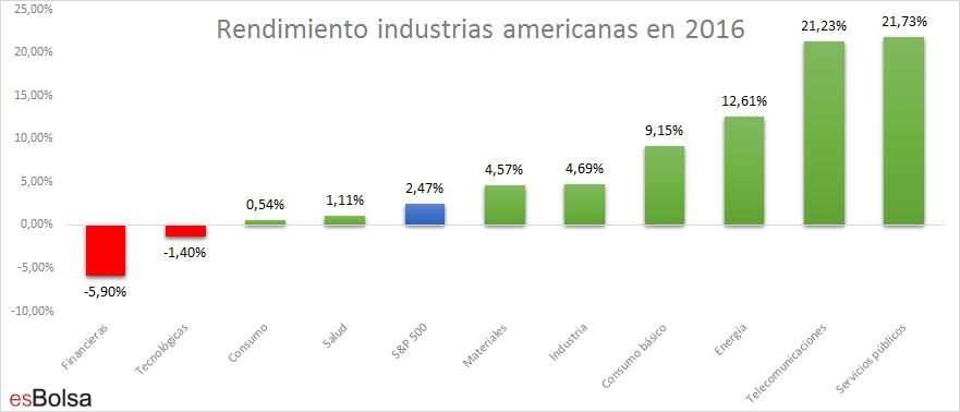 Rendimiento industrias EEUU 2016