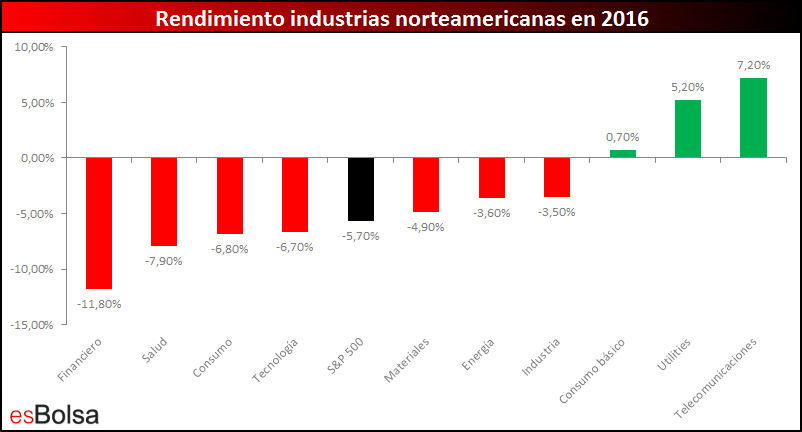 Rendimiento industrias americanas